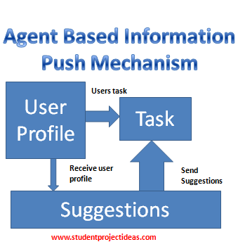 Agent Based Information Push Mechanism