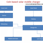 Coin based solar mobile charger