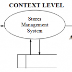 Stores Management System Design