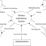 Modules of Student management system