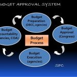 Budget Approval System