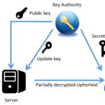 Secure Text Transfer Using Diffie Hellman Key Exchange Based on Cloud