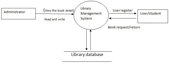 System Design Of Library Management System Student