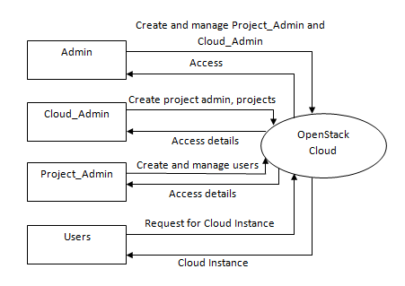 Level 0 Data Flow Diagram for OpenStack Cloud