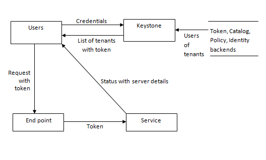 Level 1 Data Flow Diagram for Keystone
