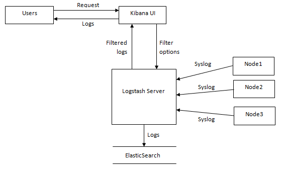 Level 1 Data Flow Diagram for Logstash