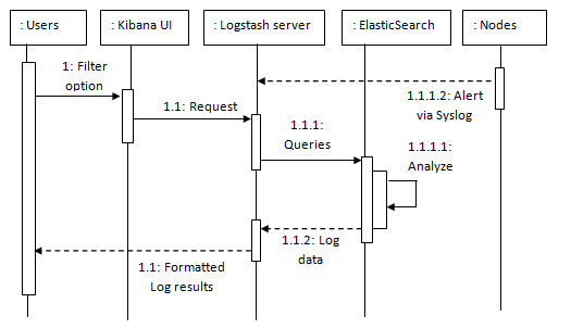 Sequence Diagram for Logstash