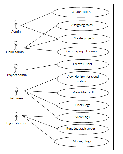 Use case diagram for OpenStack Cloud